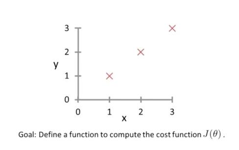 CostFunction