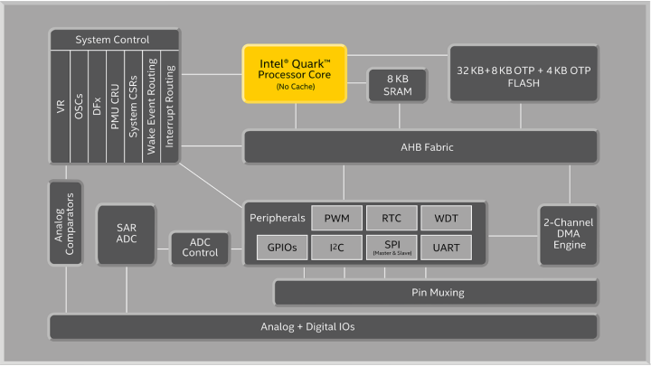 edc-mint-valley-diagram-16x9.png.rendition.intel.web.720.405