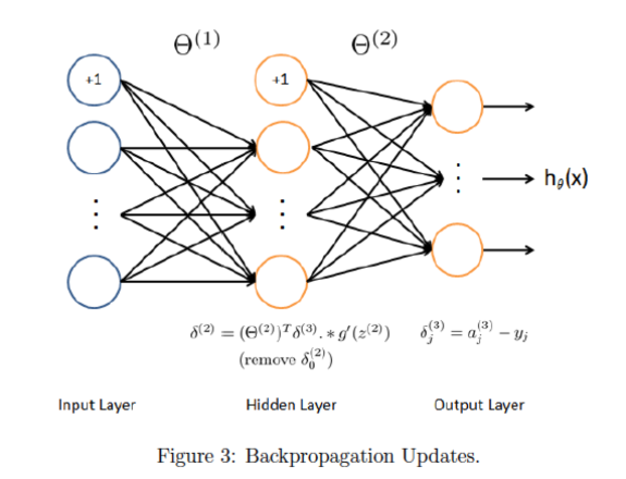 ex4_Backpropagation_Updates