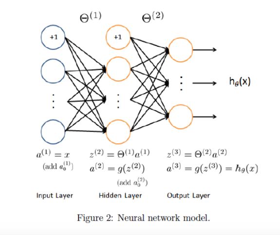 ex4_NeuralNetworkModel