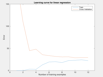 05 Octave Programming: Regularized Linear Regression and Bias v s