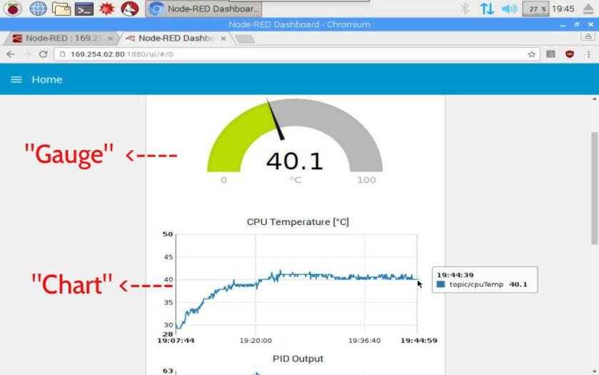 PID Control For CPU Temperature of Raspberry Pi – Tutorials